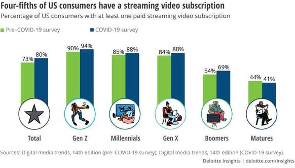 Deloitte___Digital_Media_Trends_Survey___streaming_video