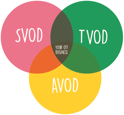 A venn diagram of SVOD, TVOD and AVOD