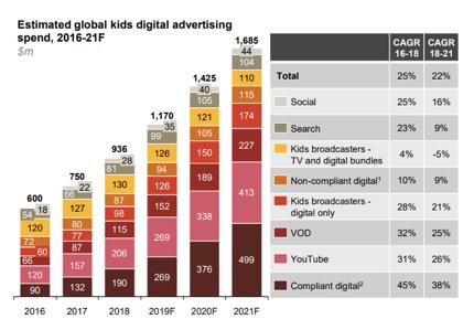 global kids ads spent
